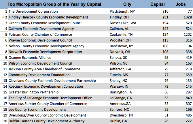 Top ED Groups Capital