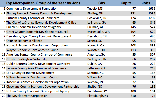 Top ED Groups Jobs